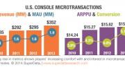 Les micro-transactions en hausse !